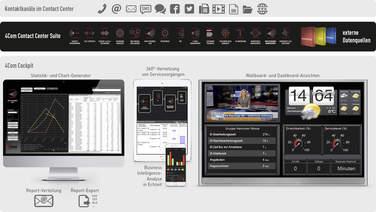 Alle Kanäle, alle Produkte: Mit dem neuen Analysezentrum der 4Com Suite wird eine 360-Grad-Sicht auf den Kundenservice möglich!