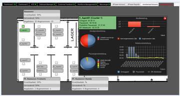 Steuerung & Analyse: 4Com Cockpit bietet erweiterte Darstellungsmöglichkeiten