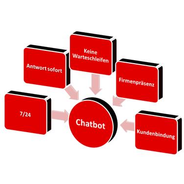 Integration von KI & Bots in Ihren Kundenservice