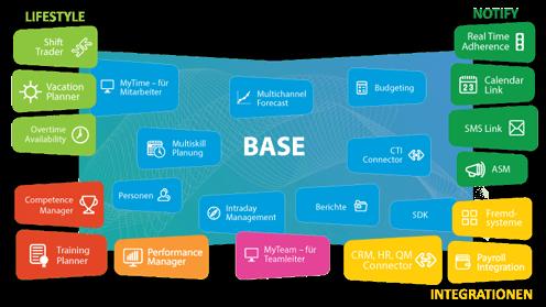 Modulübersicht der 4Com Personaleinsatzplanungs-Software